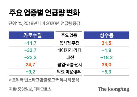 주요 업종별 언급량 변화. 그래픽=김영옥 기자 yesok@joongang.co.kr