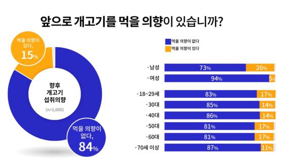 '개 식용 관련 경기도민 인식조사' 결과. 경기도