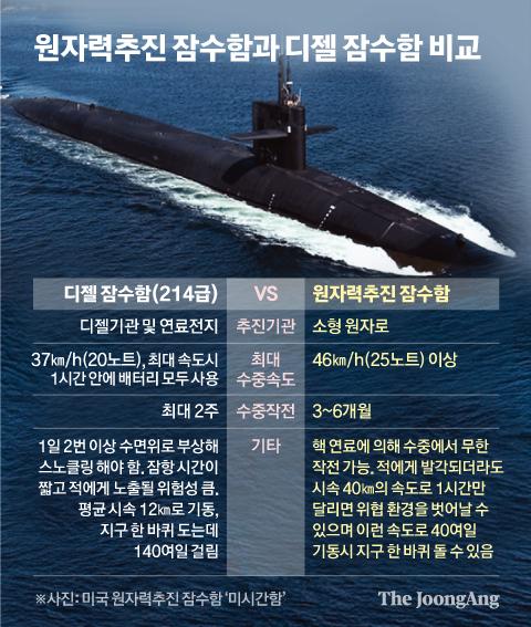 원자력추진 잠수함과 디젤 잠수함 비교. 그래픽=신재민 기자 shin.jaemin@joongang.co.kr