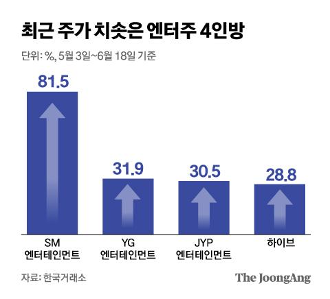 최근 주가 치솟은 엔터주 4인방. 그래픽=김은교 kim.eungyo@joongang.co.kr