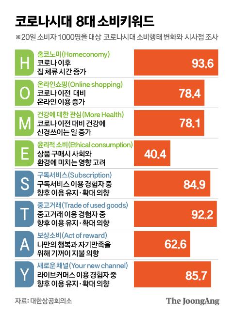 코로나시대 8대 소비키워드. 그래픽=김영옥 기자 yesok@joongang.co.kr