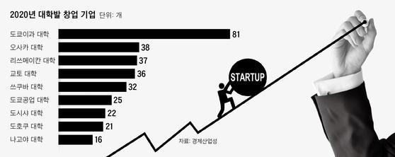 2020년 대학발 창업 기업