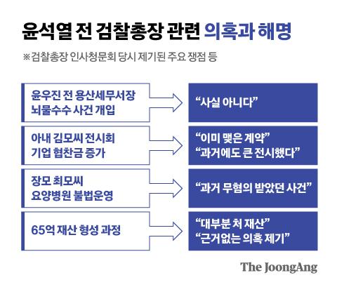 윤석열 전 검찰총장 관련 의혹과 해명. 그래픽=신재민 기자 shin.jaemin@joongang.co.kr