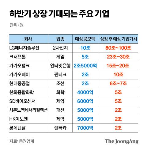 하반기 상장 기대되는 주요 기업. 그래픽=김영옥 기자 yesok@joongang.co.kr