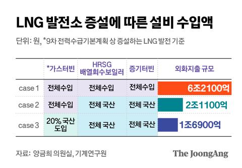 LNG 발전소 증설에 따른 설비 수입액. 그래픽=김은교 kim.eungyo@joongang.co.kr