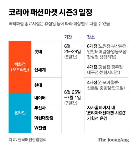코리아 패션마켓 시즌3 일정. 그래픽=김현서 kim.hyeonseo12@joongang.co.kr