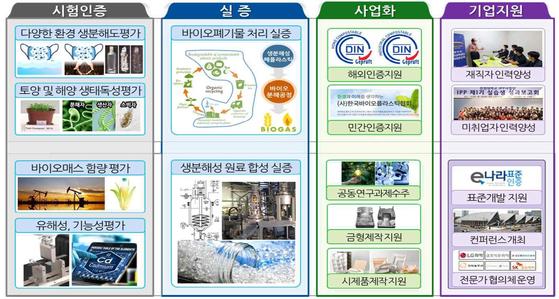 인천대, 산자부 '플라스틱 대체물질 소재부품장비산업 지원센터' 사업 선정