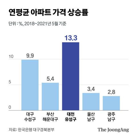 연평균 아파트 가격 상승률. 그래픽=김현서 kim.hyeonseo12@joongang.co.kr