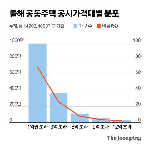 올해 공동주택 공시가격대별 분포. 그래픽=김현서 kim.hyeonseo12@joongang.co.kr