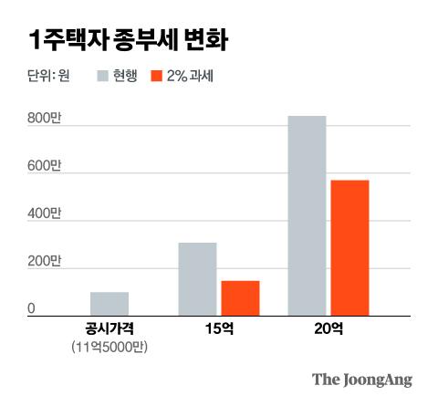 1주택자 종부세 변화. 그래픽=김현서 kim.hyeonseo12@joongang.co.kr