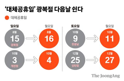 '대체공휴일' 광복절 다음날 쉰다 그래픽=김주원 기자 zoom@joongang.co.kr