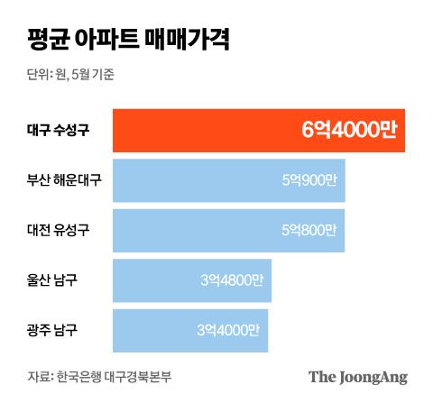 평균 아파트 매매가격. 그래픽=김현서 kim.hyeonseo12@joongang.co.kr