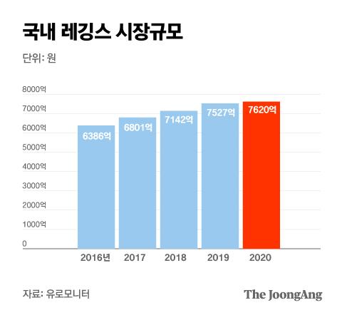 국내 레깅스 시장규모. 그래픽=박경민 기자 minn@joongang.co.kr