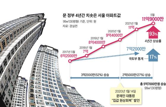 문 정부 4년간 치솟은 서울 아파트값