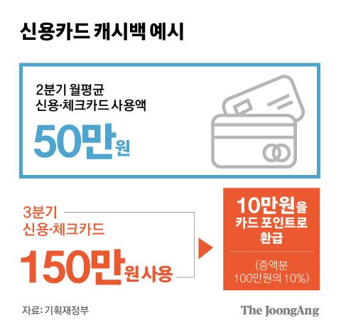신용카드 캐시백 예시 그래픽 이미지. [자료제공=기획재정부]