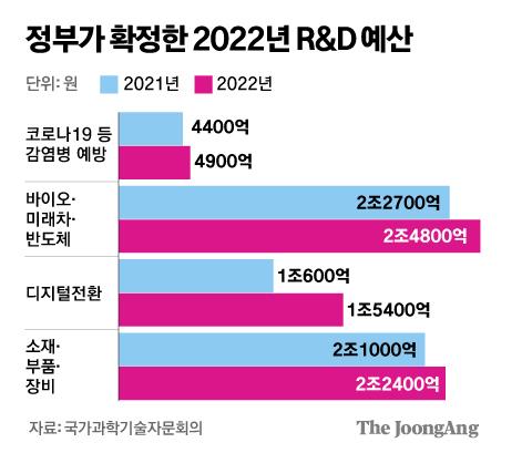 정부가 확정한 2022년 R&D 예산  그래픽=김주원 기자 zoom@joongang.co.kr