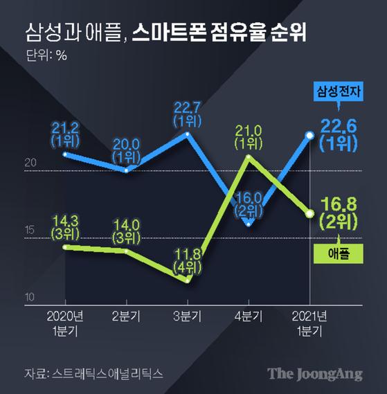 삼성과 애플, 스마트폰 점유율 순위. 그래픽=김현서 kim.hyeonseo12@joongang.co.kr