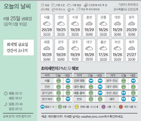 [오늘의 날씨] 6월 25일