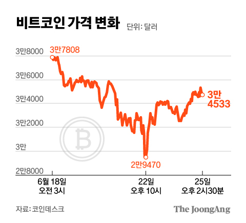 Bitcoin price change.  Graphic = Younghee Kim 02@joongang.co.kr