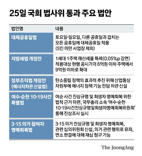 25일 국회 법사위 통과 주요 법안. 그래픽=신재민 기자 shin.jaemin@joongang.co.kr