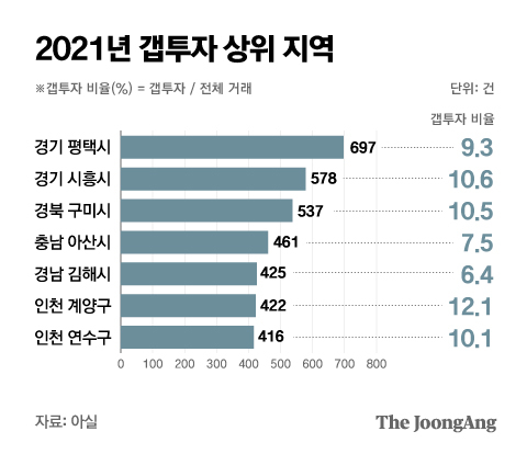 Top regions for Gap Investment in 2021.  Graphic = Reporter Park Kyung-min minn@joongang.co.kr