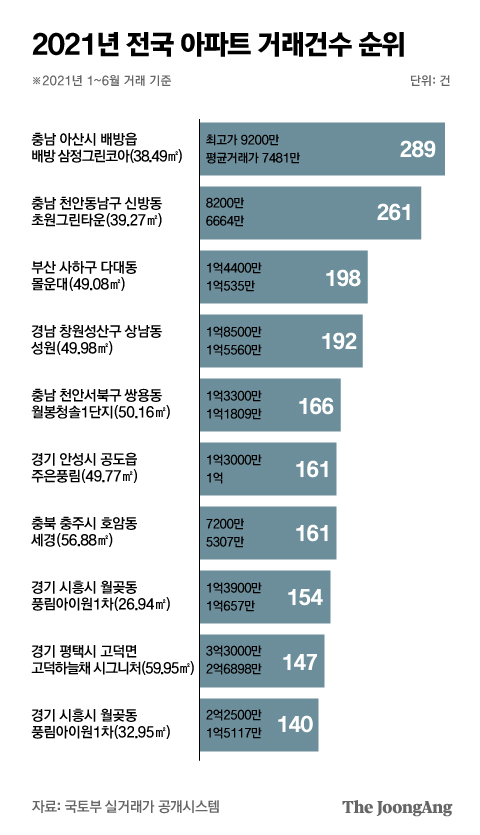 Ranking of the number of apartment transactions nationwide in 2021.  Graphic = Reporter Park Kyung-min minn@joongang.co.kr