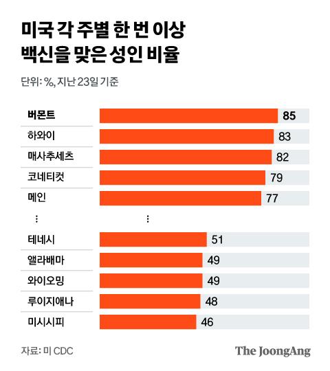 미국 각 주별 한 번 이상 백신을 맞은 성인 비율. 그래픽=김현서 kim.hyeonseo12@joongang.co.kr