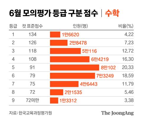 Puntaje de clasificación de puntaje de evaluación simulado de matemáticas de junio.  Gráfico = Reportero Junhong Cha cha.junhong@joongang.co.kr