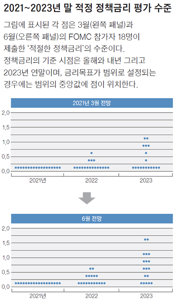 2021~2023년 말 적정 정책금리 평가 수준