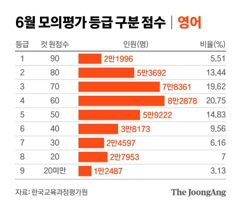 Simulacro de clasificación de puntaje de evaluación de junio Inglés.  Gráfico = Reportero Junhong Cha cha.junhong@joongang.co.kr