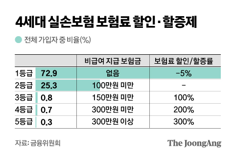 4th generation indemnity insurance premium discount and premium system.  Graphic = Reporter Kim Young-ok yesok@joongang.co.kr