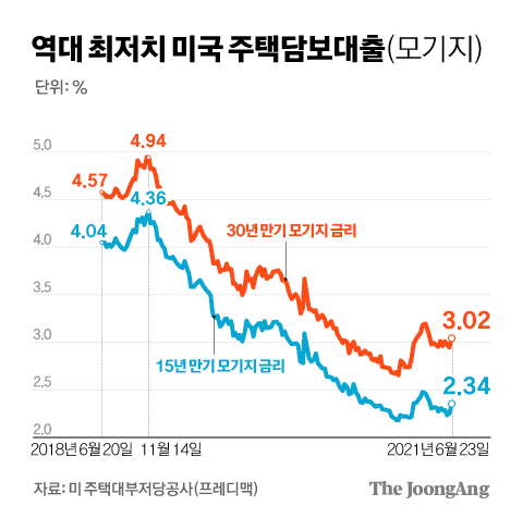 U.S. home equity loans at all-time lows.  Graphic = Reporter Kim Kyung-jin capkim@joongang.co.kr