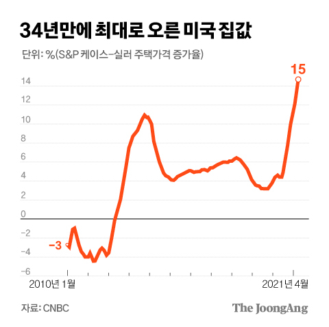 U.S. house prices rose to their highest level in 34 years.  Graphic = Reporter Kim Kyung-jin capkim@joongang.co.kr