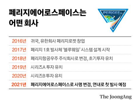 페리지에어로스페이스는 어떤 회사. 그래픽=김현서 kim.hyeonseo12@joongang.co.kr