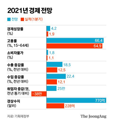 Joongangilbo timeline image