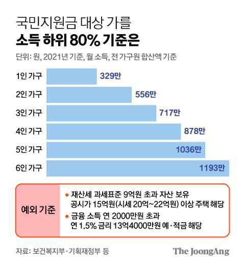 국민지원금 대상 가를 소득 하위 80% 기준은. 그래픽=김영희 02@joongang.co.kr