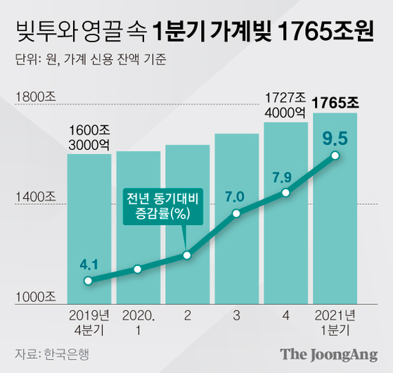빚투와 영끌 속 1분기 가계빚 1765조원 증가 그래픽 이미지. [자료제공=한국은행]