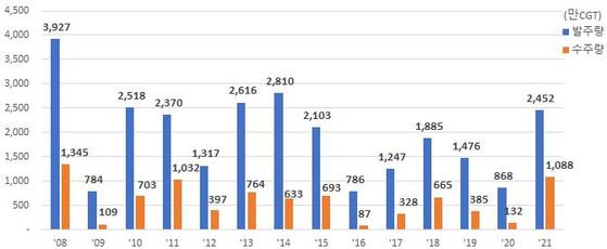 2008~2021년 상반기 전 세계 발주량과 한국 수주량. 산업통상자원부