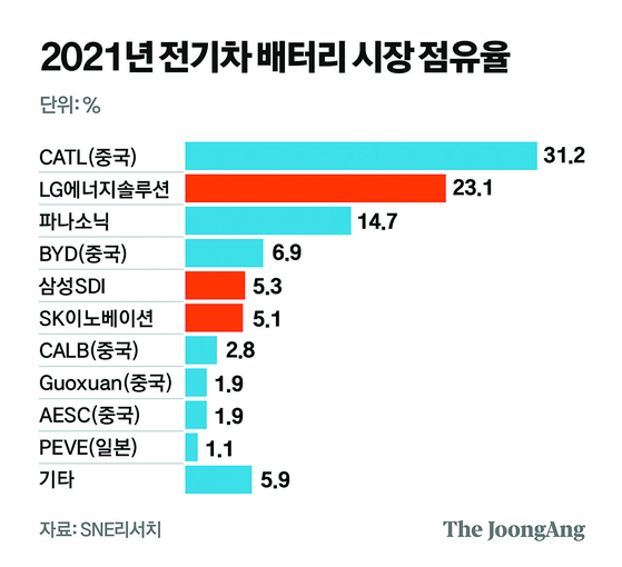 2021년 1~5월 전기차 배터리 시장 점유율. 그래픽=김영옥 기자 yesok@joongang.co.kr