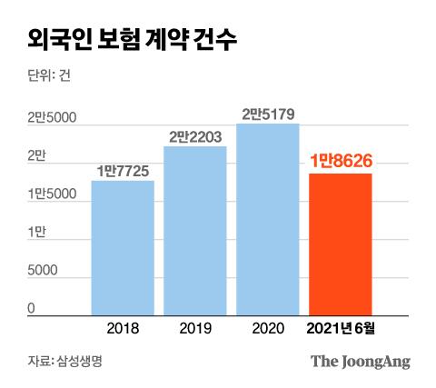 외국인 보험 계약 건수. 그래픽=김현서 kim.hyeonseo12@joongang.co.kr
