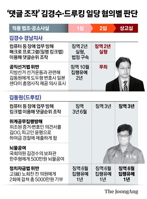 '댓글 조작' 김경수·드루킹 일당 혐의별 판단. 그래픽=신재민 기자 shin.jaemin@joongang.co.kr