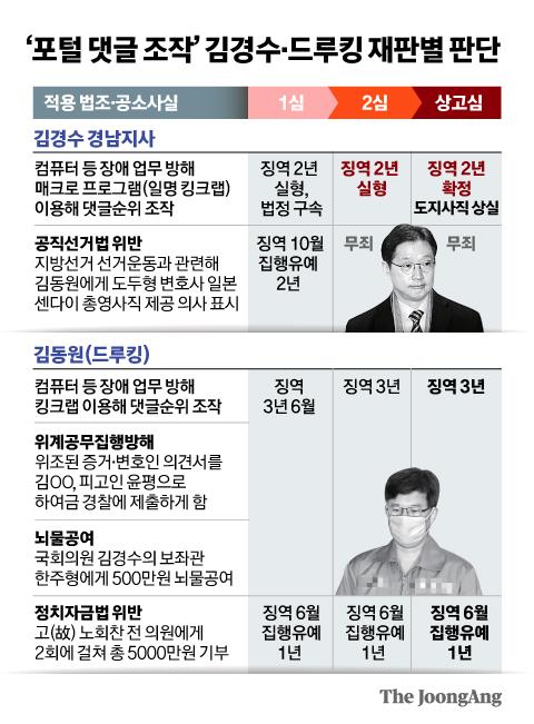 '포털 댓글 조작' 김경수·드루킹 재판별 판단. 그래픽=신재민 기자 shin.jaemin@joongang.co.kr