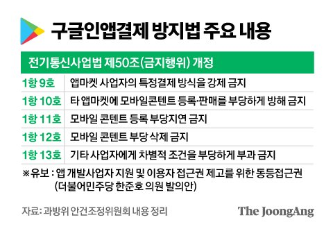 구글인앱결제 방지법 주요 내용. 그래픽=김영옥 기자 yesok@joongang.co.kr