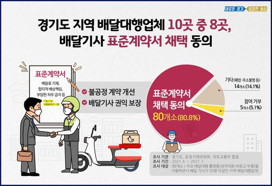 경기도 배당대행업체 배달기사 표준계약서 채택 동의. 경기도
