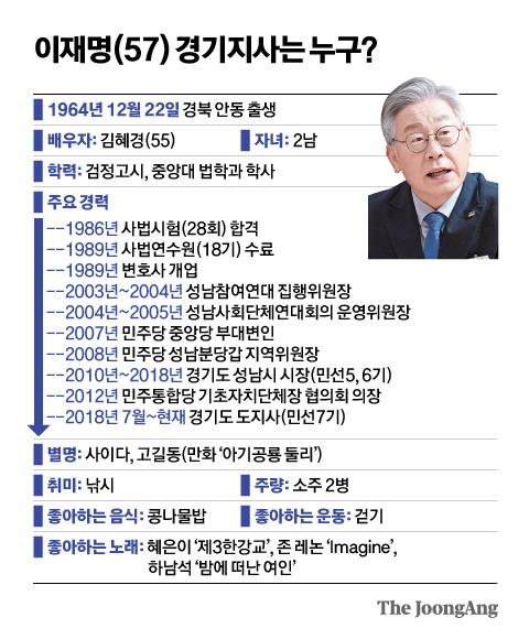 이재명(57) 경기지사는 누구?. 그래픽=신재민 기자 shin.jaemin@joongang.co.kr