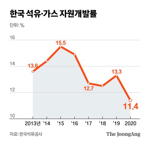 한국 석유·가스 자원개발률. 그래픽=신재민 기자 shin.jaemin@joongang.co.kr