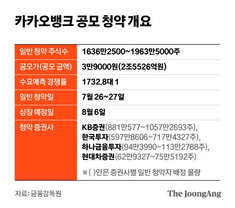 카카오뱅크 공모 청약 개요. 그래픽=김현서 kim.hyeonseo12@joongang.co.kr