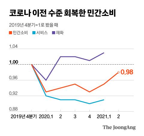 코로나 이전 수준 회복한 민간소비. 그래픽=김현서 kim.hyeonseo12@joongang.co.kr