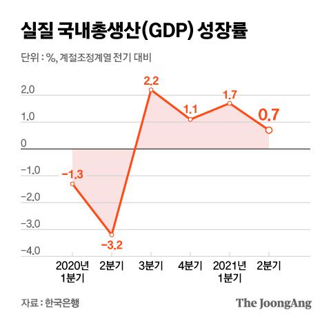 실질 국내총생산(GDP) 성장률. 그래픽=김현서 kim.hyeonseo12@joongang.co.kr