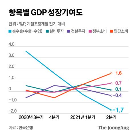 항목별 GDP 성장기여도. 그래픽=김현서 kim.hyeonseo12@joongang.co.kr